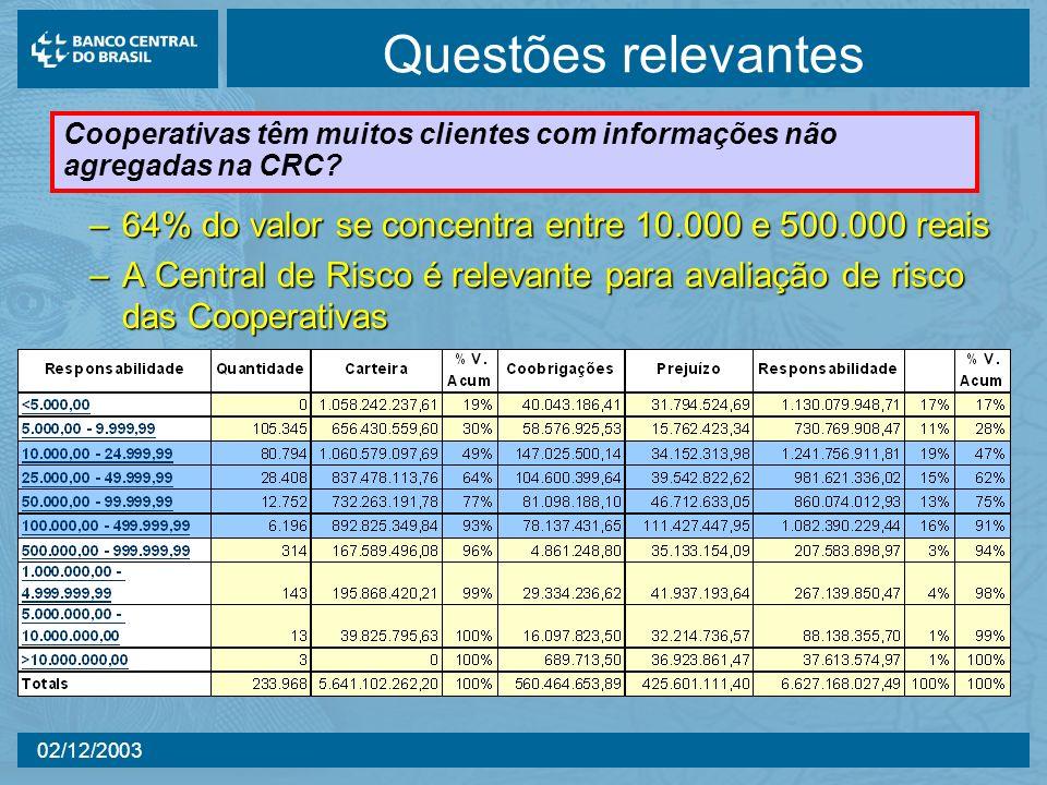 02/12/2003 Questões relevantes –64% do valor se concentra entre 10.000 e 500.000 reais –A Central de Risco é relevante para avaliação de risco das Coo