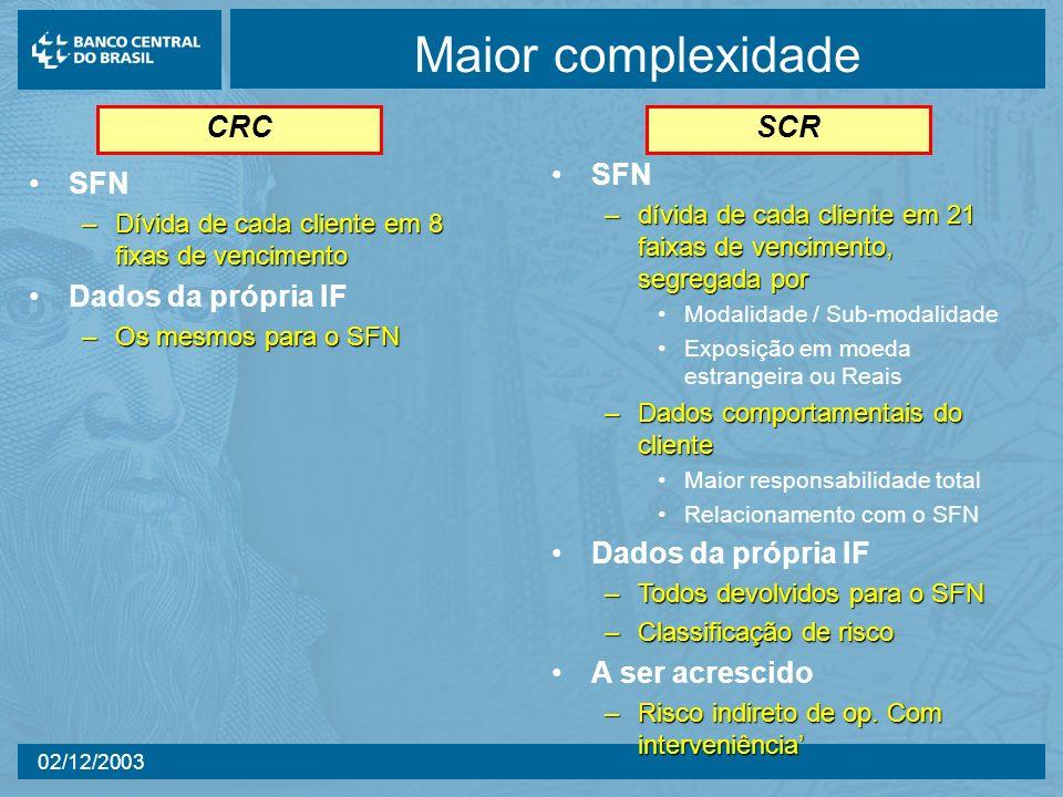 02/12/2003 Maior complexidade SFN –Dívida de cada cliente em 8 fixas de vencimento Dados da própria IF –Os mesmos para o SFN CRC SCR SFN –dívida de ca