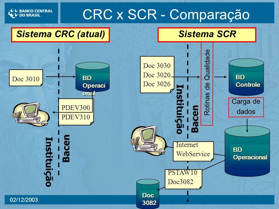 02/12/2003 CRC x SCR - Comparação Instituição Bacen Doc 3010 BD Operaci onal PDEV300 PDEV310 Doc 3030 Doc 3020 Doc 3026 Rotinas de Qualidade BD Contro