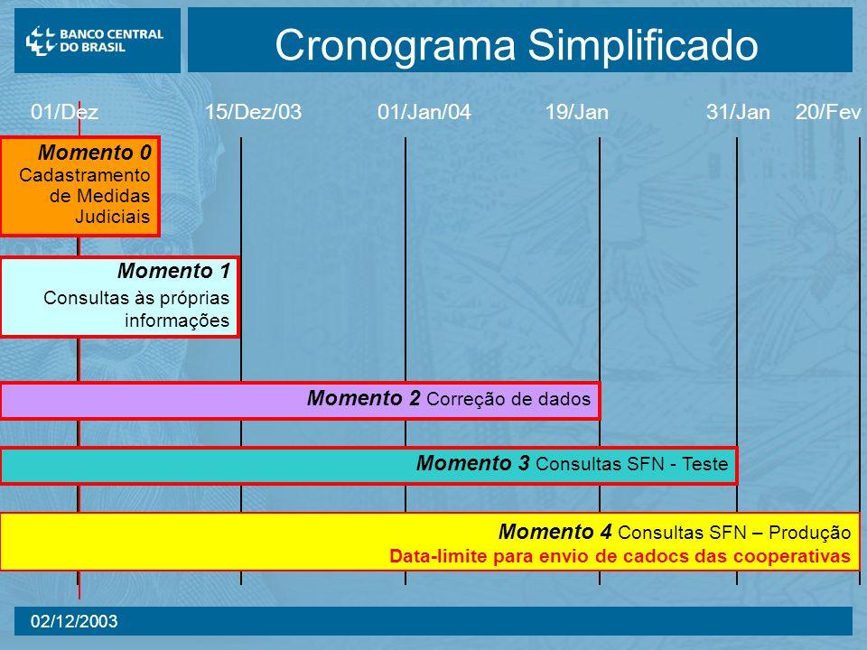 02/12/2003 Cronograma Simplificado 01/Dez 15/Dez/03 01/Jan/04 19/Jan 31/Jan 20/Fev Momento 3 Consultas SFN - Teste Momento 0 Cadastramento de Medidas