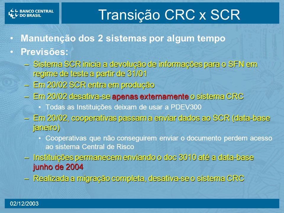 02/12/2003 31/Dez 31/Jan 28/ Fev 31/Mar 30/Abr Inicia-se o UC17 Cooperativas.
