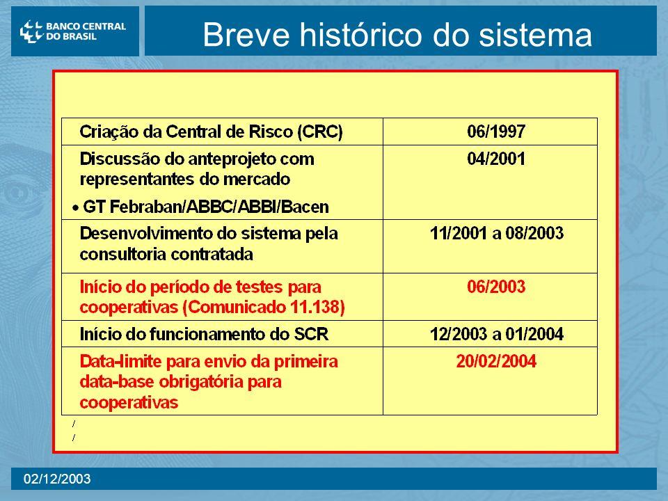 02/12/2003 Breve histórico do sistema