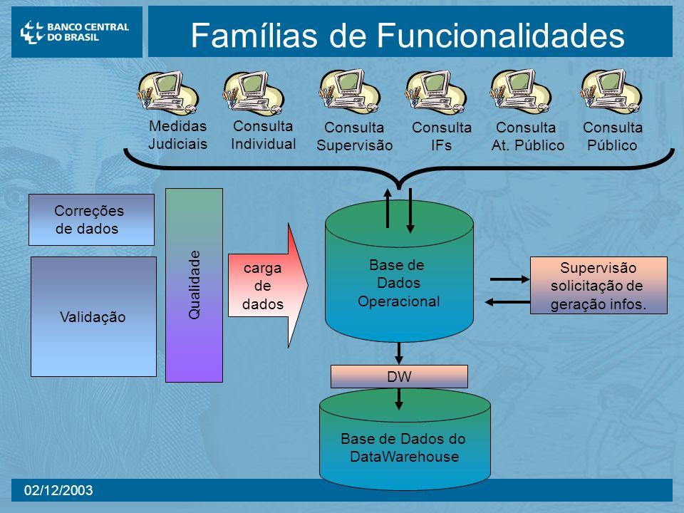 02/12/2003 Famílias de Funcionalidades Correções de dados Validação Qualidade carga de dados Base de Dados do DataWarehouse DW Supervisão solicitação