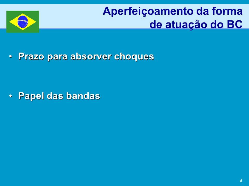 4 Prazo para absorver choquesPrazo para absorver choques Papel das bandasPapel das bandas Aperfeiçoamento da forma de atuação do BC