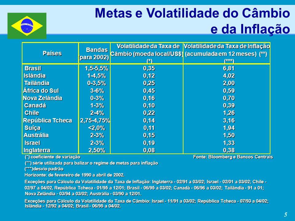5 Países Bandas (para 2002) Volatilidade da Taxa de Câmbio (moeda local/US$) (*) Volatilidade da Taxa de Inflação (acumulada em 12 meses) (**) (***) Brasil1,5-5,5%0,356,81 Islândia1-4,5%0,124,02 Tailândia0-3,5%0,252,00 África do Sul 3-6%0,450,59 Nova Zelândia 0-3%0,160,70 Canadá1-3%0,100,39 Chile2-4%0,221,26 República Tcheca 2,75-4,75%0,143,16 Suíça<2,0%0,111,94 Austrália2-3%0,151,50 Israel2-3%0,191,33 Inglaterra2,50%0,080,38 (*) coeficiente de variação Fonte: Bloomberg e Bancos Centrais (**) série utilizada para balizar o regime de metas para inflação (***)desvio padrão Horizonte: de fevereiro de 1990 a abril de 2002.