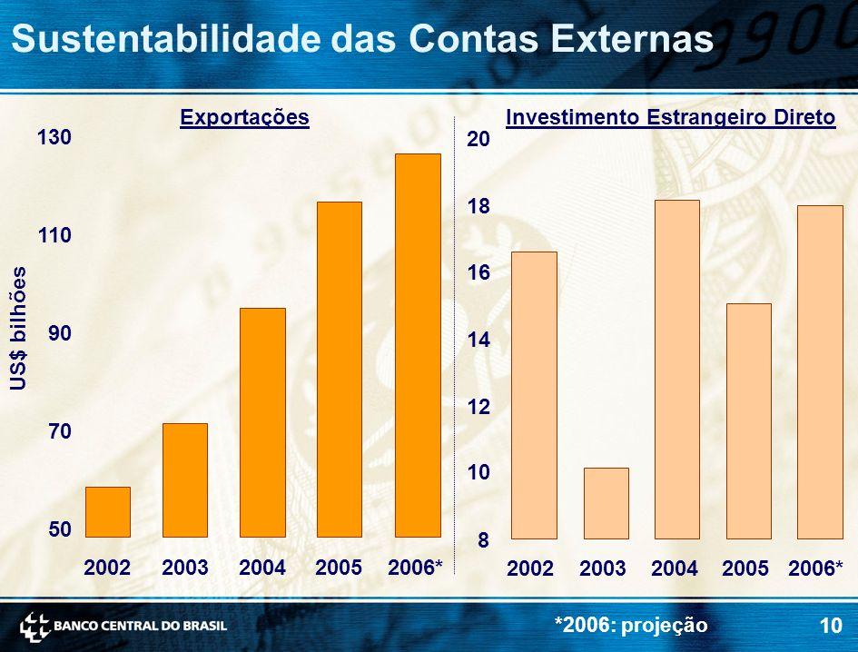 10 Sustentabilidade das Contas Externas US$ bilhões 8 10 12 14 16 18 20 20022003200420052006* 50 70 90 110 130 20022003200420052006* ExportaçõesInvest