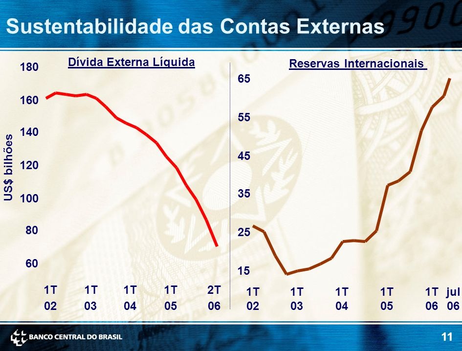 11 Sustentabilidade das Contas Externas Reservas Internacionais 60 80 100 120 140 160 180 1T 02 1T 03 1T 04 1T 05 2T 06 US$ bilhões Dívida Externa Líq