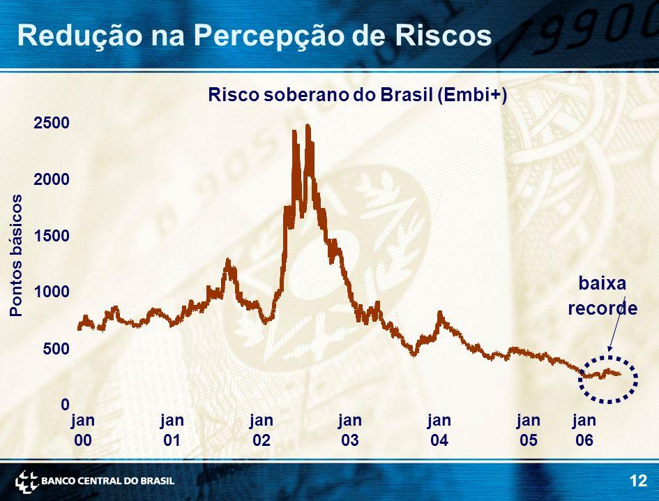 12 Redução na Percepção de Riscos Risco soberano do Brasil (Embi+) 0 500 1000 1500 2000 2500 jan 00 jan 01 jan 02 jan 03 jan 04 jan 05 jan 06 Pontos b