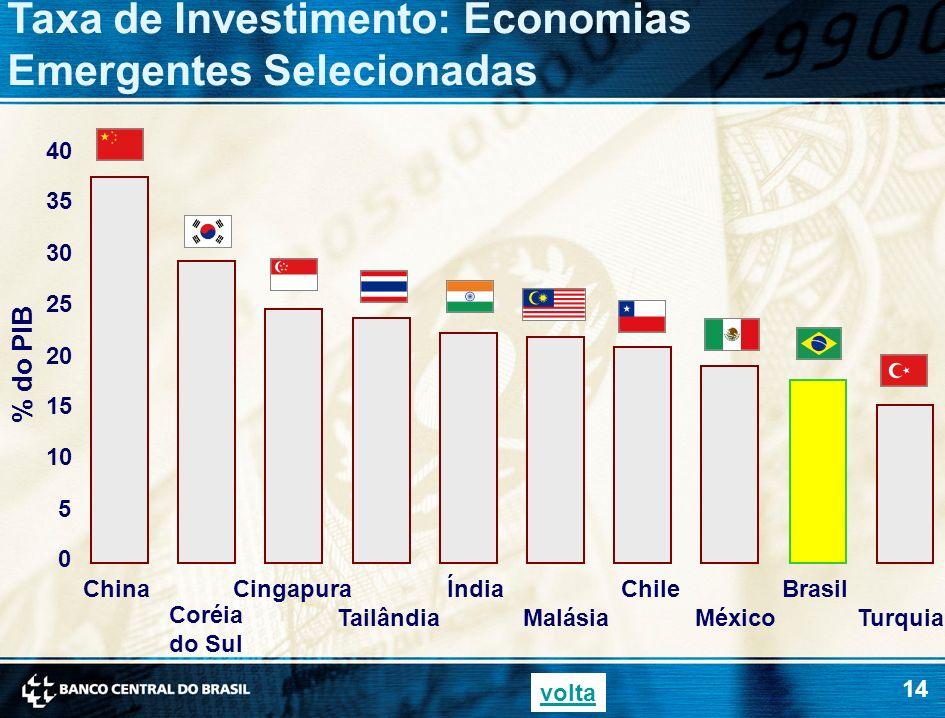 14 0 5 10 15 20 25 30 35 40 China Coréia do Sul Cingapura Tailândia Índia Malásia Chile México Brasil Turquia Taxa de Investimento: Economias Emergent