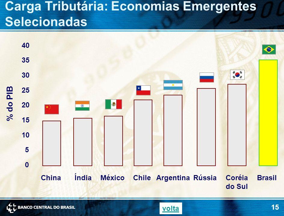 15 Carga Tributária: Economias Emergentes Selecionadas % do PIB 0 5 10 15 20 25 30 35 40 ChinaÍndiaMéxicoArgentinaChileRússiaCoréia do Sul Brasil volt