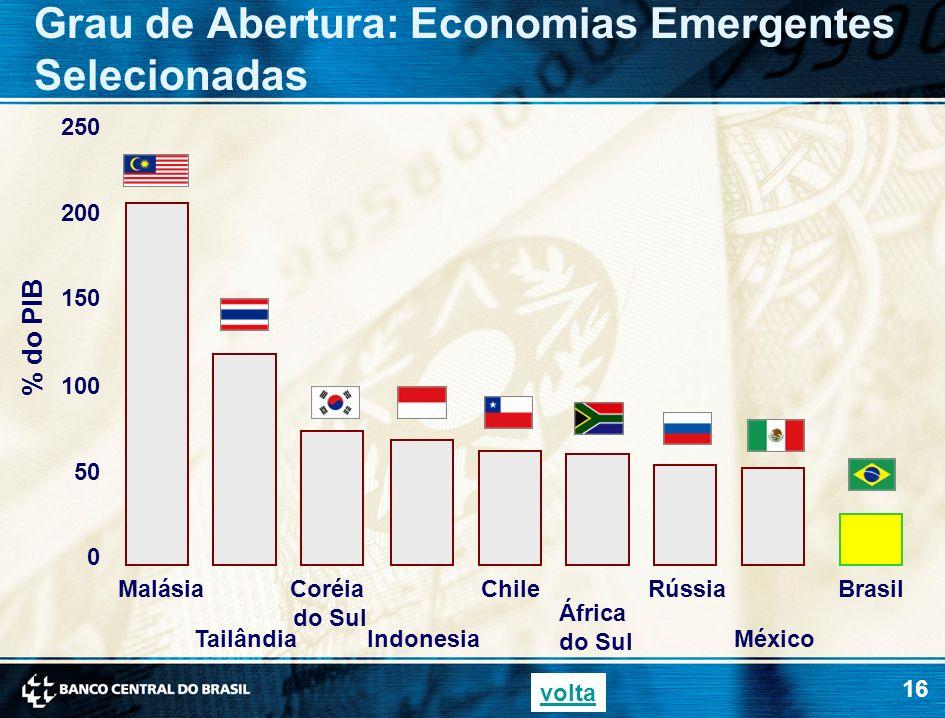 16 50 100 150 200 250 Grau de Abertura: Economias Emergentes Selecionadas % do PIB 0 Malásia Tailândia Coréia do Sul Indonesia Chile África do Sul Rús