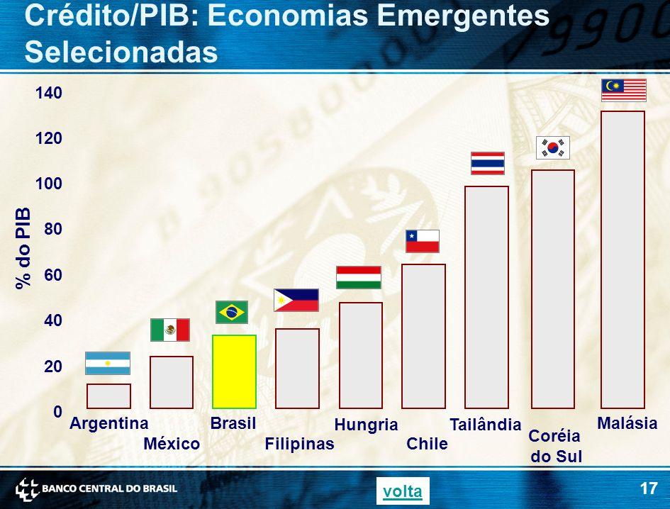 17 Crédito/PIB: Economias Emergentes Selecionadas 0 20 40 60 80 100 120 140 Argentina México Brasil Coréia do Sul Filipinas Hungria Chile Tailândia Ma