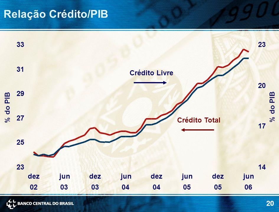 20 Relação Crédito/PIB % do PIB Crédito Livre Crédito Total 23 25 27 29 31 33 dez 02 jun 03 dez 03 jun 04 dez 04 jun 05 dez 05 jun 06 14 17 20 23 % do