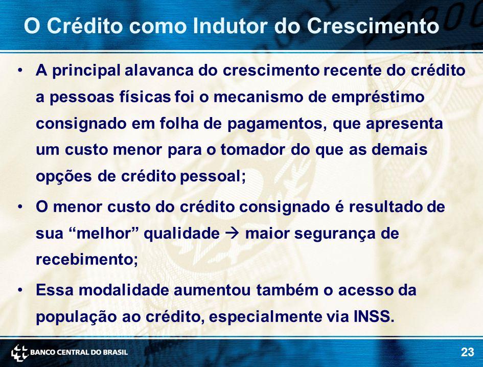 23 A principal alavanca do crescimento recente do crédito a pessoas físicas foi o mecanismo de empréstimo consignado em folha de pagamentos, que apres