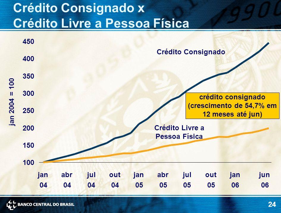 24 jan 2004 = 100 Crédito Consignado x Crédito Livre a Pessoa Física crédito consignado (crescimento de 54,7% em 12 meses até jun) 100 150 200 250 300