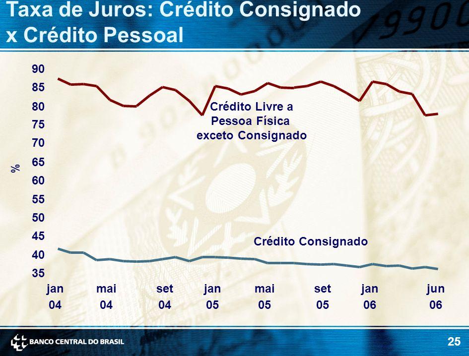 25 % Taxa de Juros: Crédito Consignado x Crédito Pessoal 35 40 45 50 55 60 65 70 75 80 85 90 jan 04 mai 04 set 04 jan 05 mai 05 set 05 jan 06 jun 06 C