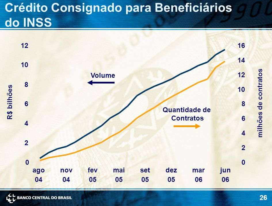 26 milhões de contratos R$ bilhões Crédito Consignado para Beneficiários do INSS 0 2 4 6 8 10 12 ago 04 nov 04 fev 05 mai 05 set 05 dez 05 mar 06 jun