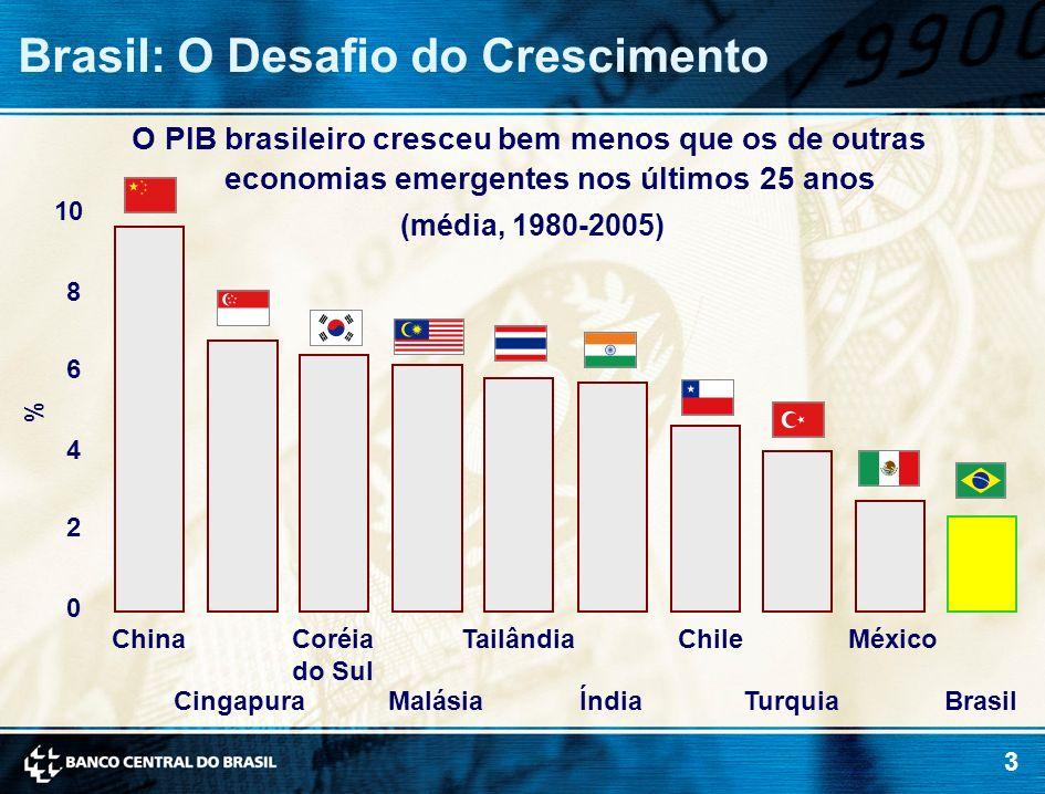3 O PIB brasileiro cresceu bem menos que os de outras economias emergentes nos últimos 25 anos (média, 1980-2005) Brasil: O Desafio do Crescimento 0 2