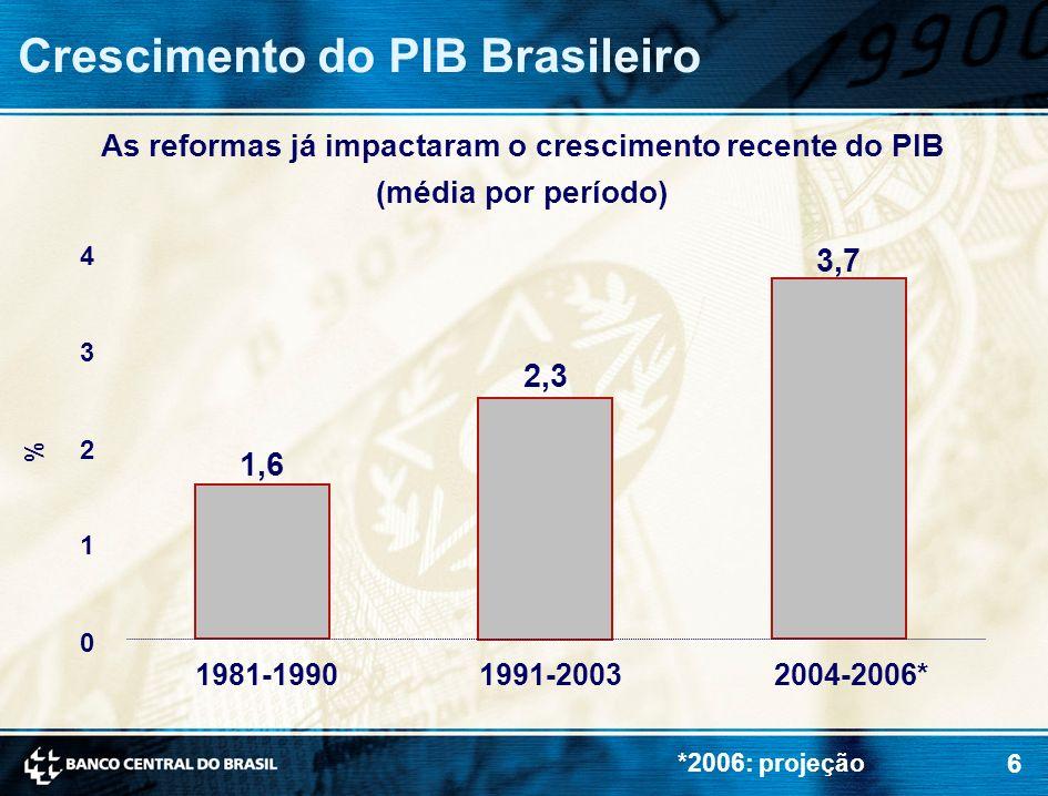 6 % 0 1 2 3 4 1981-19901991-20032004-2006* 1,6 2,3 3,7 Crescimento do PIB Brasileiro *2006: projeção As reformas já impactaram o crescimento recente d