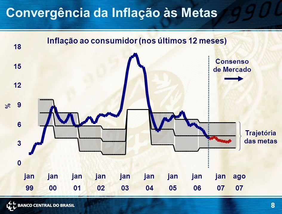8 Convergência da Inflação às Metas 0 3 6 9 12 15 18 jan 99 jan 00 jan 01 jan 02 jan 03 jan 04 jan 05 jan 06 jan 07 Consenso de Mercado ago 07 Inflaçã