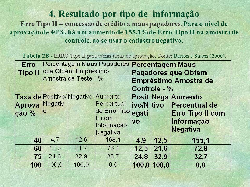 4. Resultado por tipo de informação Erro Tipo II = concessão de crédito a maus pagadores. Para o nível de aprovação de 40%, há um aumento de 155,1% de