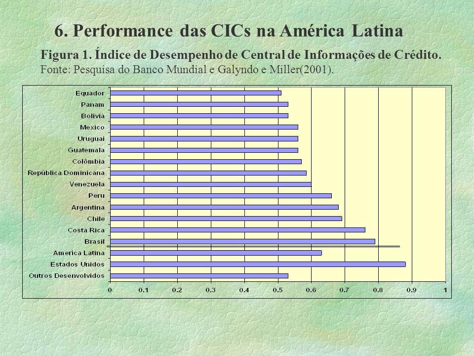 6. Performance das CICs na América Latina Figura 1. Índice de Desempenho de Central de Informações de Crédito. Fonte: Pesquisa do Banco Mundial e Galy