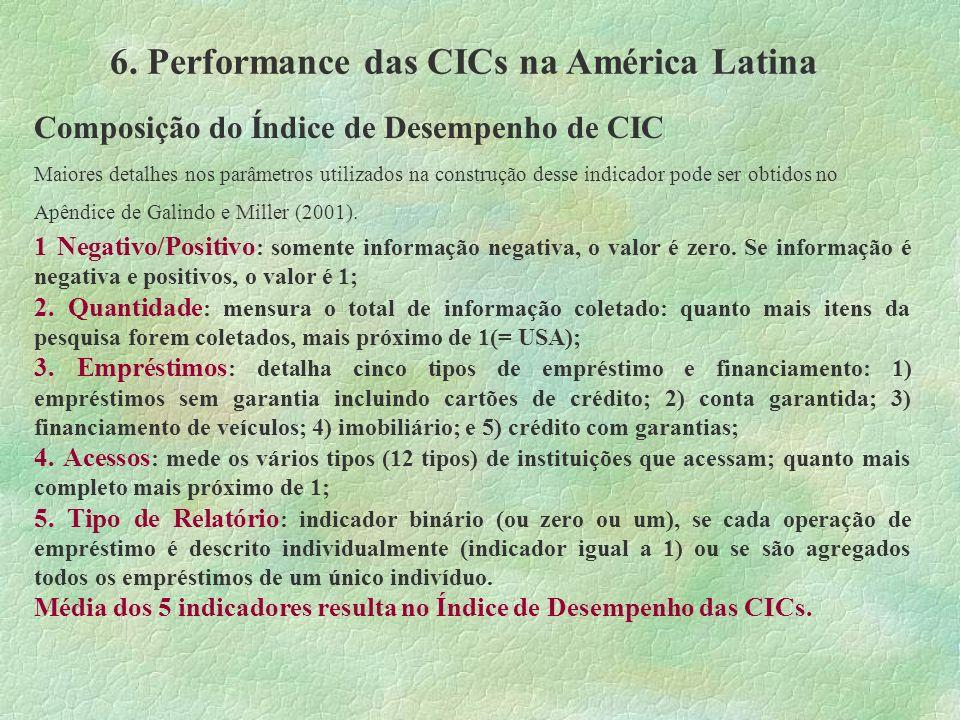 6. Performance das CICs na América Latina Composição do Índice de Desempenho de CIC Maiores detalhes nos parâmetros utilizados na construção desse ind