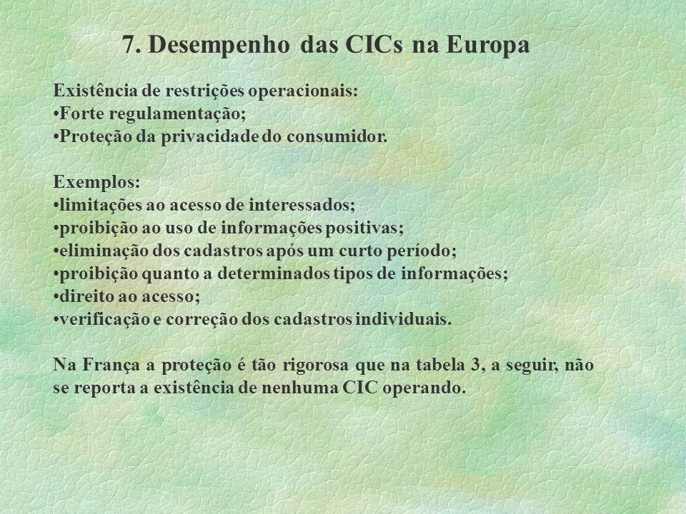 7. Desempenho das CICs na Europa Existência de restrições operacionais: Forte regulamentação; Proteção da privacidade do consumidor. Exemplos: limitaç