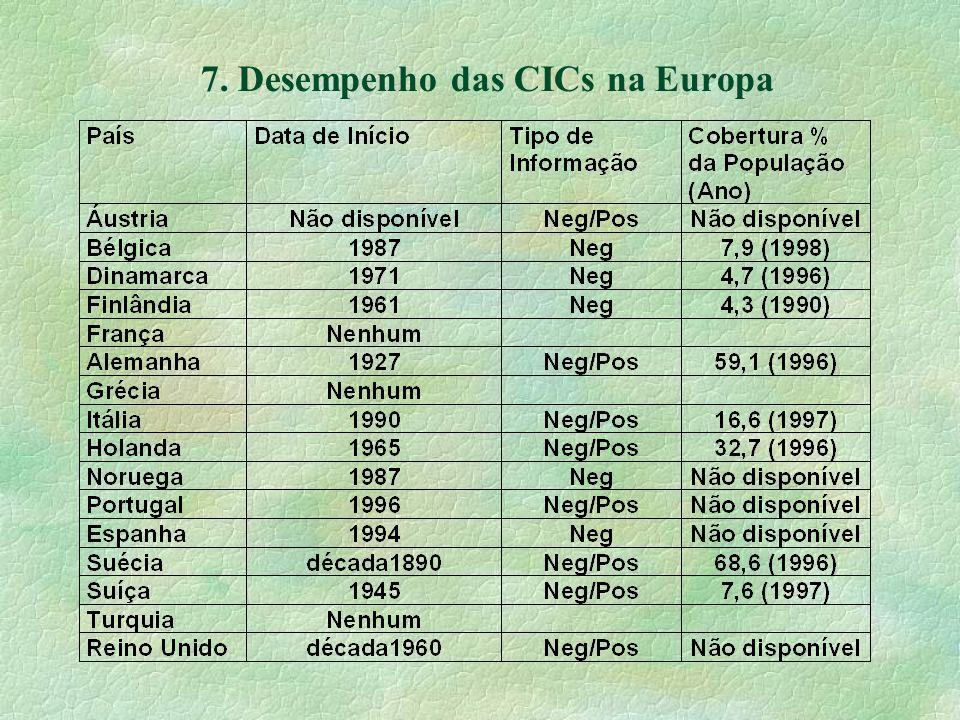 7. Desempenho das CICs na Europa