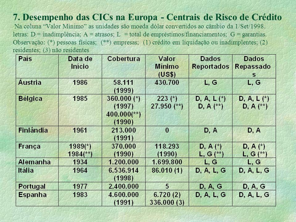 7. Desempenho das CICs na Europa - Centrais de Risco de Crédito Na coluna Valor Mínimo as unidades são moeda dólar convertidos ao câmbio da 1/Set/1998
