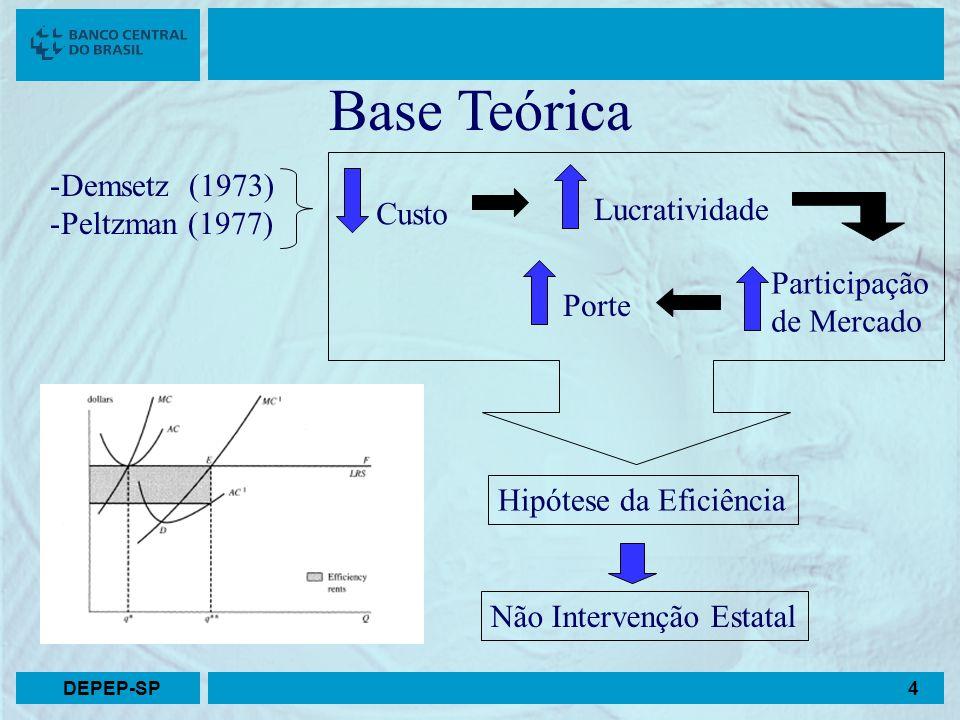 Base Teórica -Demsetz (1973) -Peltzman (1977) Custo Participação de Mercado Hipótese da Eficiência Não Intervenção Estatal Lucratividade Porte 4DEPEP-