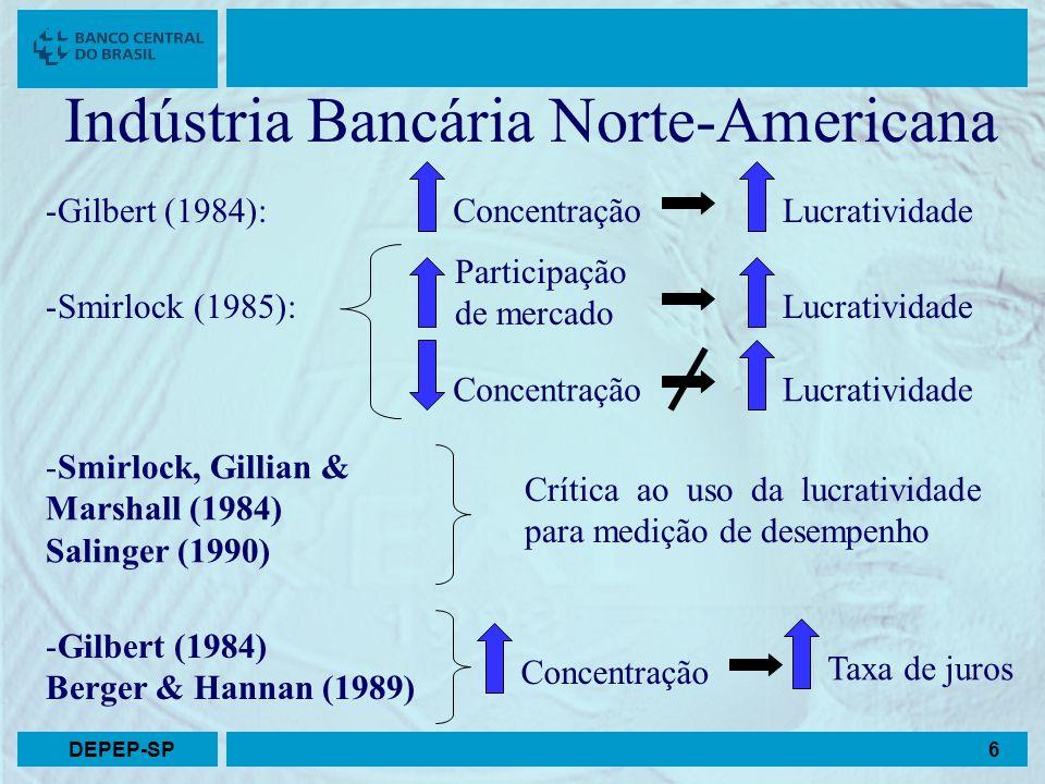 Indústria Bancária Norte-Americana -Gilbert (1984):ConcentraçãoLucratividade -Smirlock (1985): Participação de mercado Lucratividade ConcentraçãoLucra