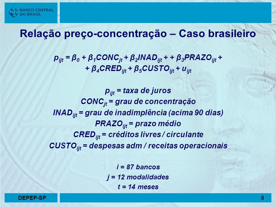 Relação preço-concentração – Caso brasileiro p ijt = β 0 + β 1 CONC jt + β 2 INAD ijt + + β 3 PRAZO ijt + + β 4 CRED ijt + β 5 CUSTO ijt + u ijt p ijt