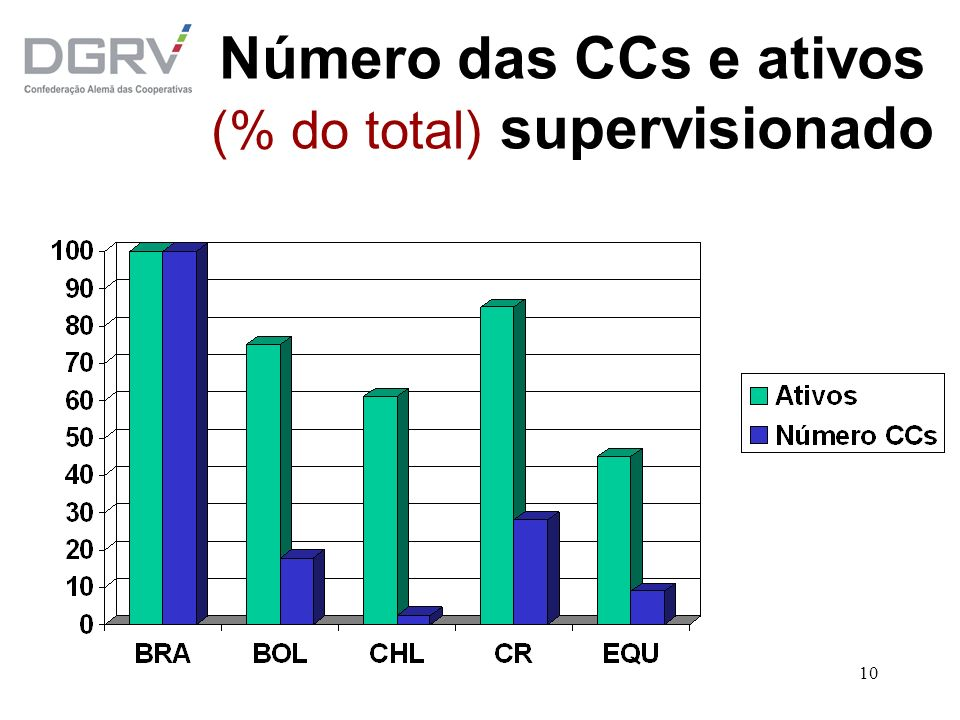 10 Número das CCs e ativos (% do total) supervisionado
