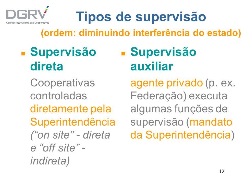 13 Tipos de supervisão (ordem: diminuindo interferência do estado) n Supervisão direta Cooperativas controladas diretamente pela Superintendência (on