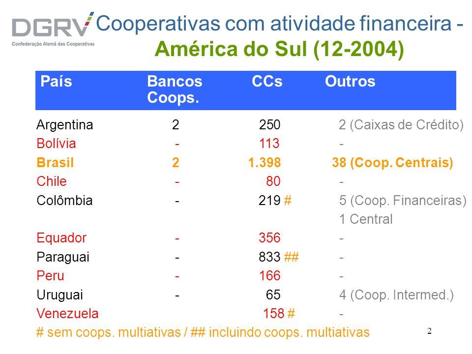 2 Cooperativas com atividade financeira - América do Sul (12-2004) Argentina2 250 2 (Caixas de Crédito) Bolívia- 113 - Brasil21.398 38 (Coop. Centrais
