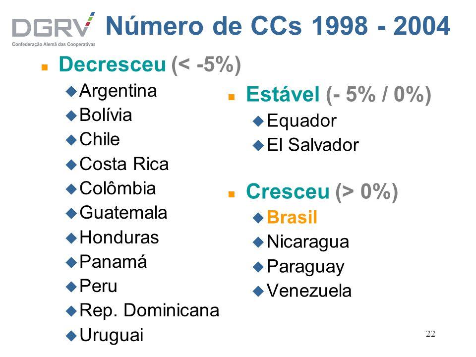 22 Número de CCs 1998 - 2004 n Decresceu (< -5%) u Argentina u Bolívia u Chile u Costa Rica u Colômbia u Guatemala u Honduras u Panamá u Peru u Rep. D