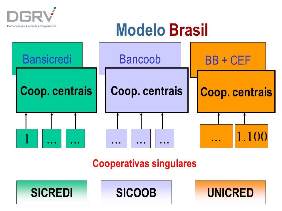 33 Modelo Brasil Bansicredi Coop. centrais 1... 1.100 Cooperativas singulares Bancoob BB + CEF Coop. centrais... SICREDISICOOBUNICRED Coop. centrais