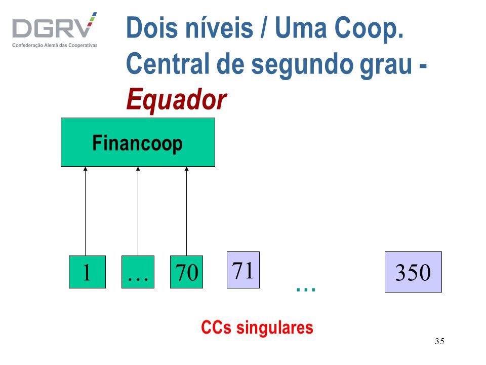 35 Dois níveis / Uma Coop. Central de segundo grau - Equador Financoop 1…70 350... CCs singulares 71