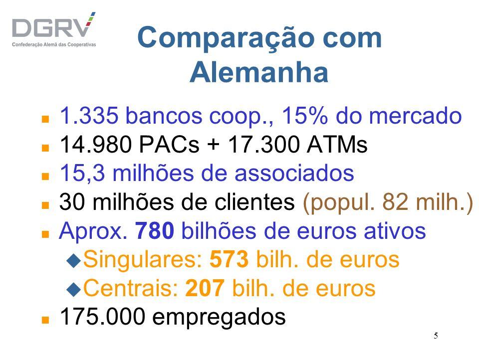 5 Comparação com Alemanha n 1.335 bancos coop., 15% do mercado n 14.980 PACs + 17.300 ATMs n 15,3 milhões de associados n 30 milhões de clientes (popu