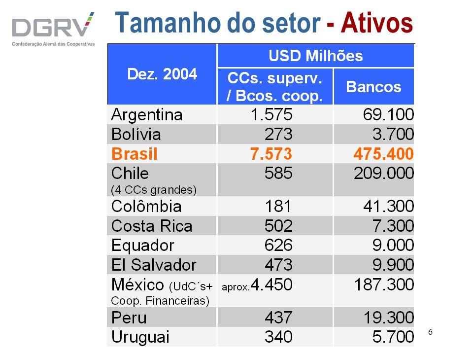 37 Somente um nível e alta concentração: Chile 1 23 79... Cooperativas singulares Coopeuch 4