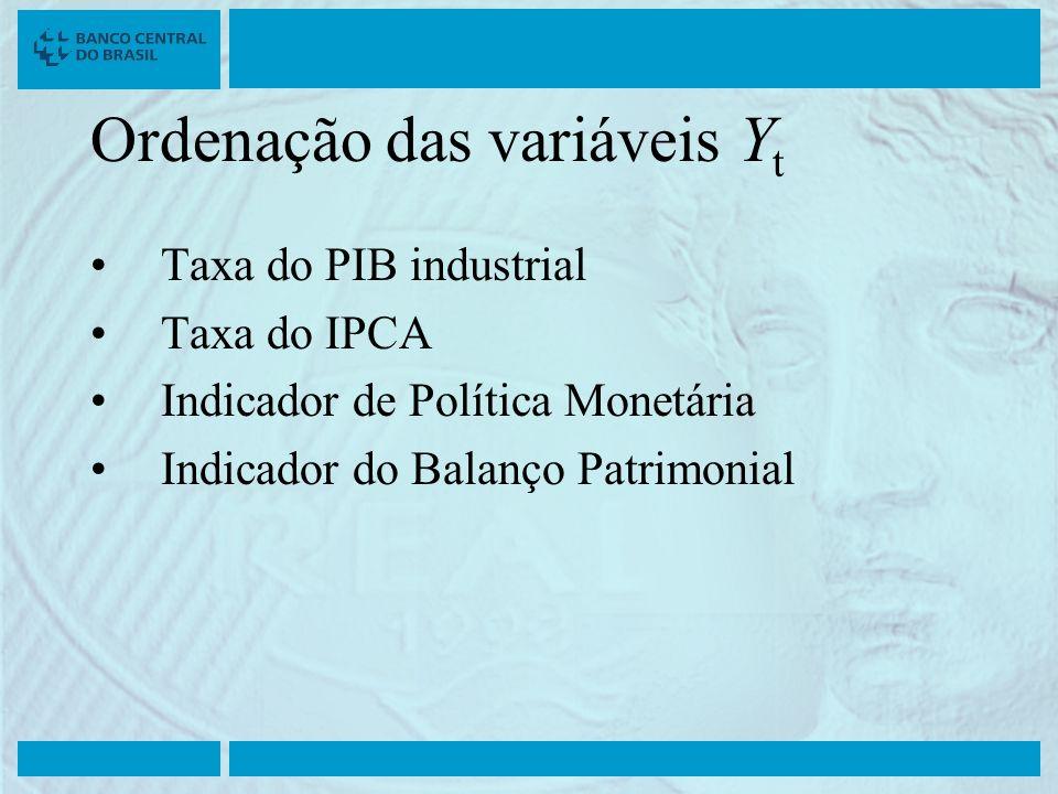 Ordenação das variáveis Y t Taxa do PIB industrial Taxa do IPCA Indicador de Política Monetária Indicador do Balanço Patrimonial