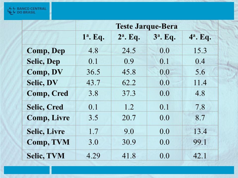 Teste Jarque-Bera 1 a. Eq.2 a. Eq.3 a. Eq.4 a. Eq. Comp, Dep4.824.50.015.3 Selic, Dep0.10.90.10.4 Comp, DV36.545.80.05.6 Selic, DV43.762.20.011.4 Comp