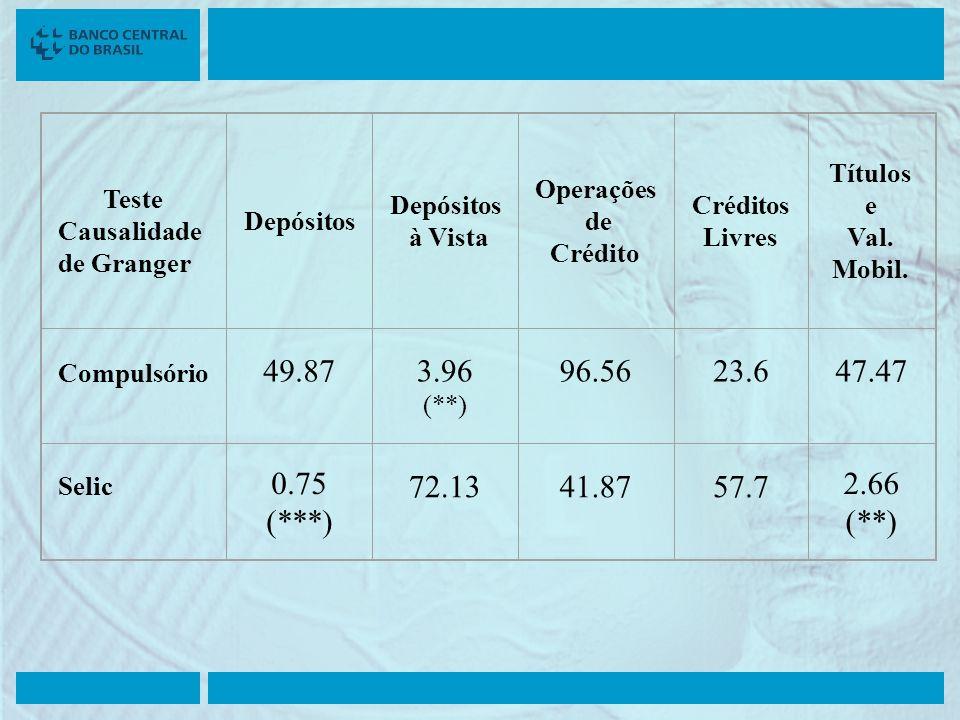 Teste Causalidade de Granger Depósitos à Vista Operações de Crédito Créditos Livres Títulos e Val. Mobil. Compulsório 49.873.96 (**) 96.5623.647.47 Se