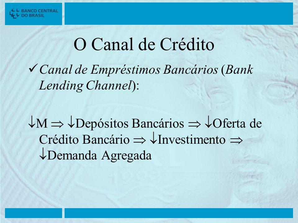 O Canal de Crédito Canal de Empréstimos Bancários (Bank Lending Channel): M Depósitos Bancários Oferta de Crédito Bancário Investimento Demanda Agrega