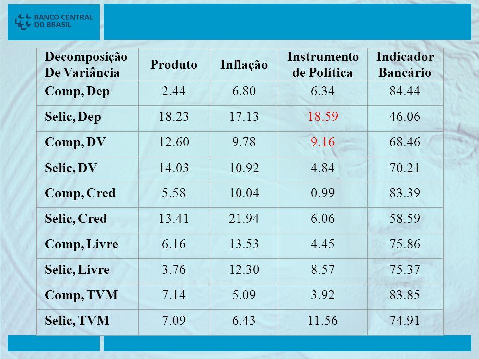 Decomposição De Variância ProdutoInflação Instrumento de Política Indicador Bancário Comp, Dep2.446.806.3484.44 Selic, Dep18.2317.13 18.59 46.06 Comp,