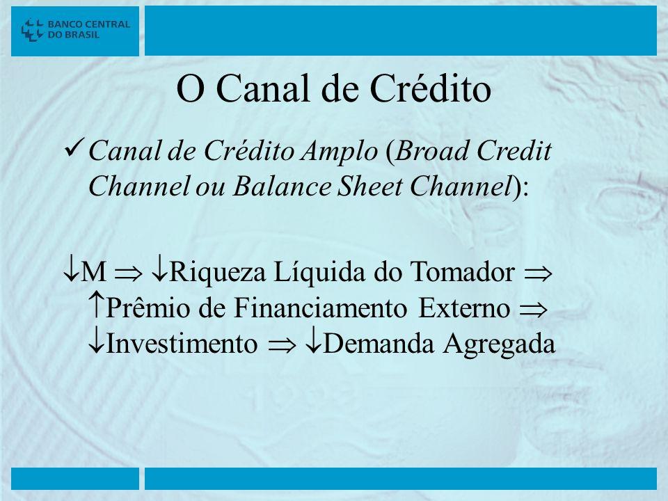 O Canal de Crédito Canal de Crédito Amplo (Broad Credit Channel ou Balance Sheet Channel): M Riqueza Líquida do Tomador Prêmio de Financiamento Extern
