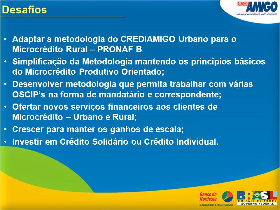 Adaptar a metodologia do CREDIAMIGO Urbano para o Microcrédito Rural – PRONAF B Simplificação da Metodologia mantendo os princípios básicos do Microcr