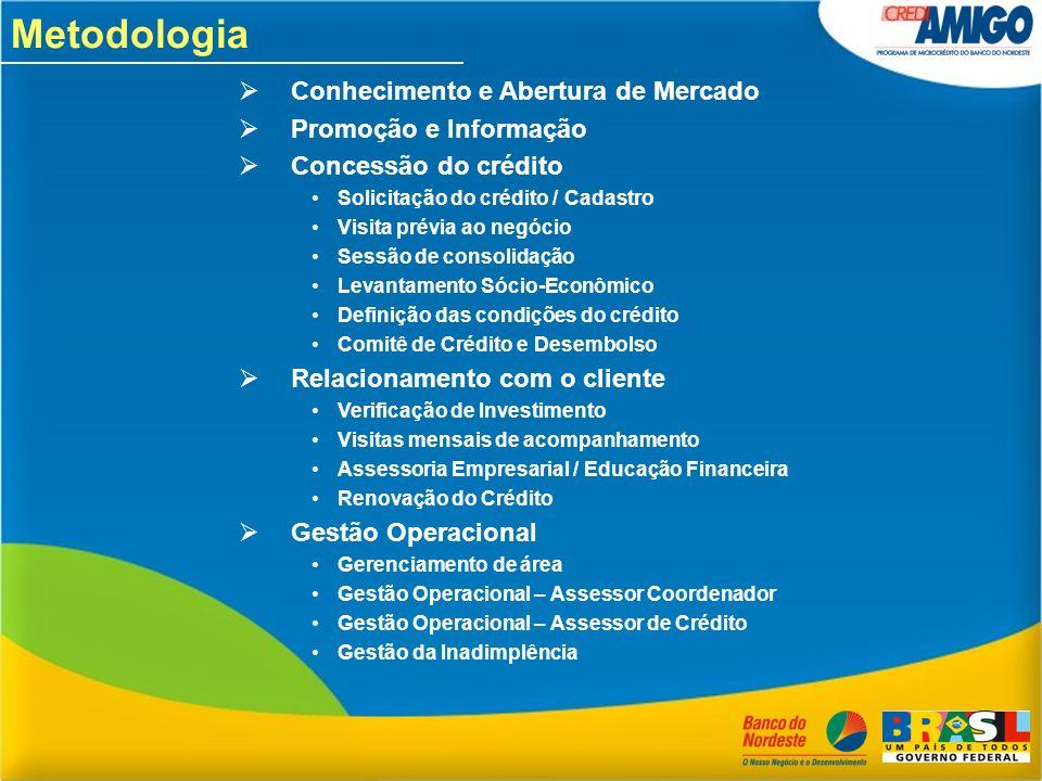 Metodologia Conhecimento e Abertura de Mercado Promoção e Informação Concessão do crédito Solicitação do crédito / Cadastro Visita prévia ao negócio S