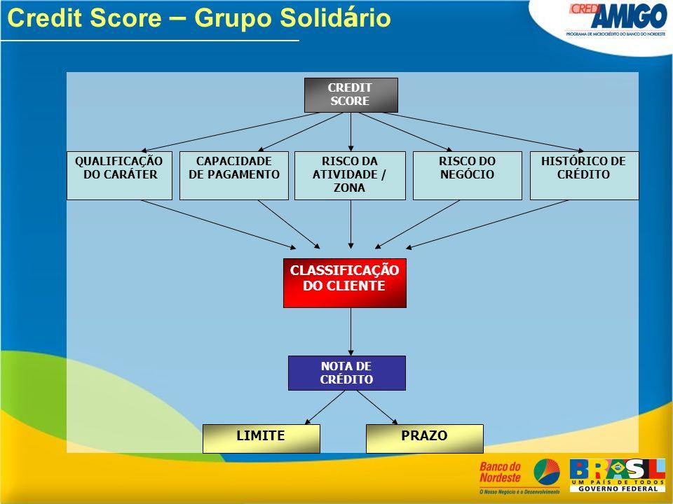Credit Score – Grupo Solid á rio CREDIT SCORE QUALIFICAÇÃO DO CARÁTER CAPACIDADE DE PAGAMENTO RISCO DA ATIVIDADE / ZONA RISCO DO NEGÓCIO HISTÓRICO DE